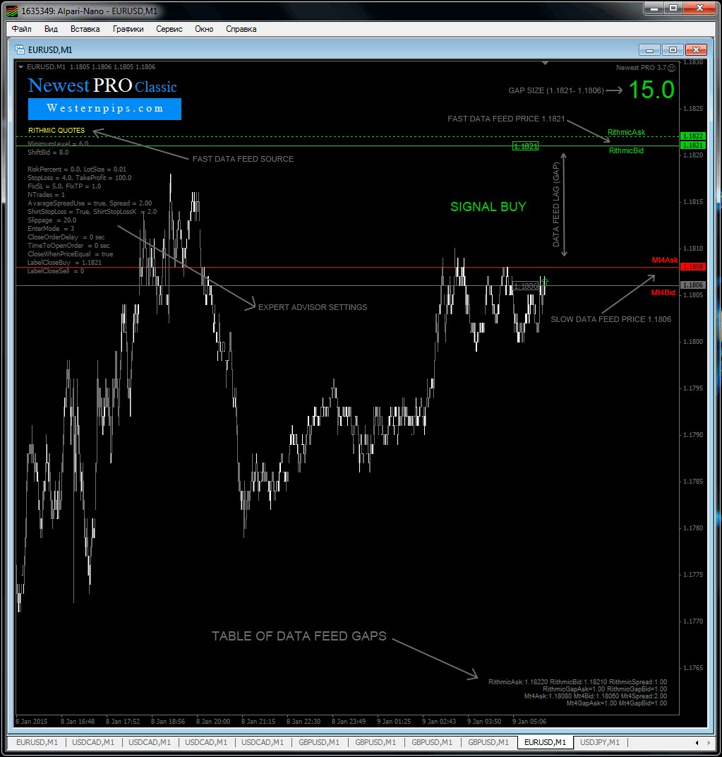 A feed brokers forex