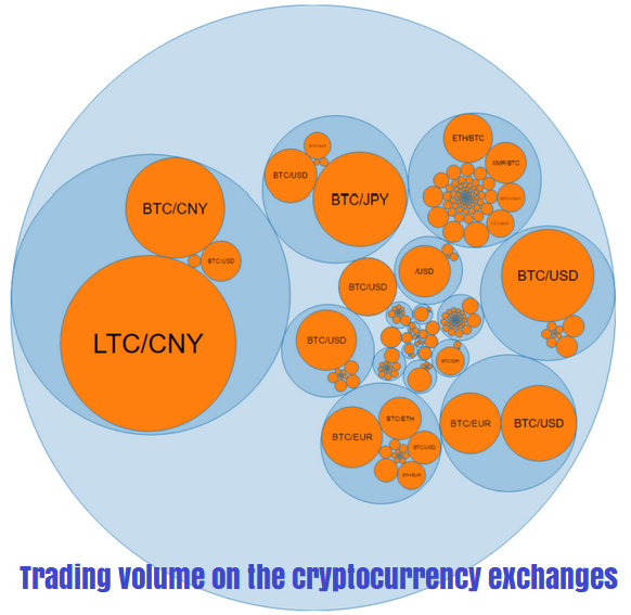 Trading volume on the cryptocurrency exchanges